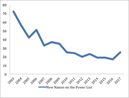 Graph New Power List
