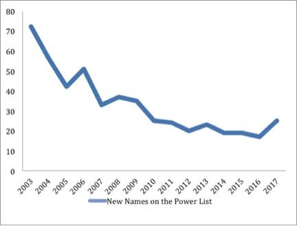 Graph New Power List